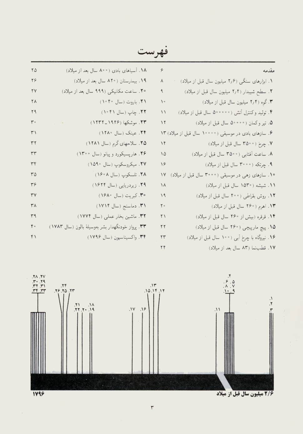 100 اختراع که جهان را تغییر دادند