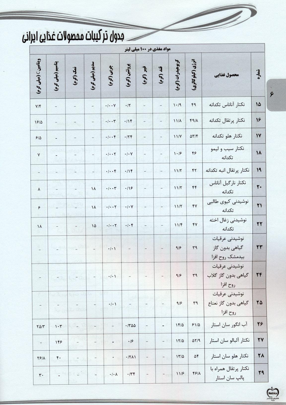 جدول ترکیبات محصولات غذایی ایرانی (به تفکیک شرکت تولید کننده)